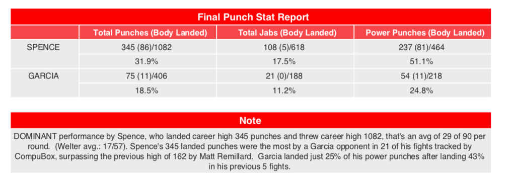 punchstats - Shots fired: Bob Arum snipes at Mikey Garcia for Errol Spence loss