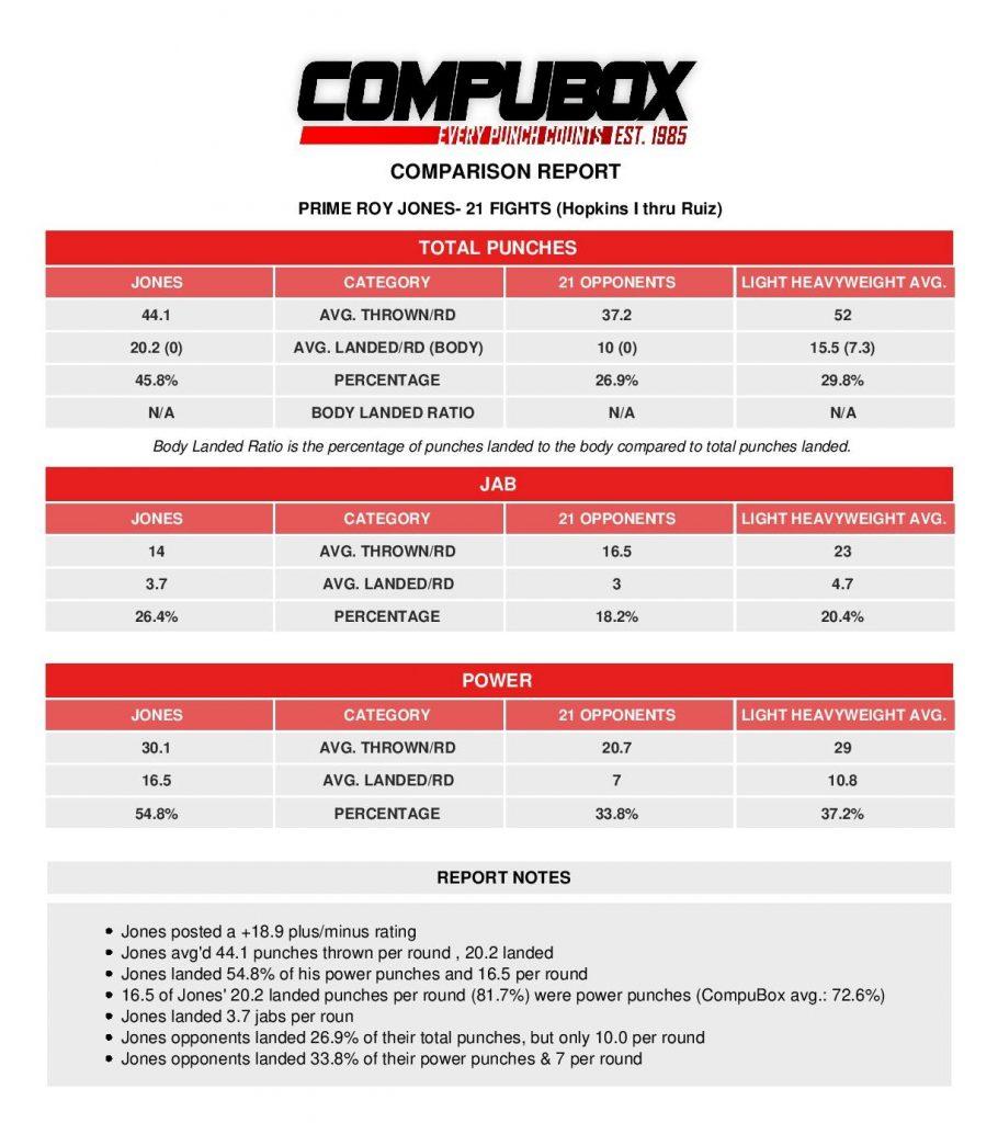R. Jones stats Hopkins I thru Ruiz page 001 910x1024 - Then and Now: CompuBox Analyzes Mike Tyson-Roy Jones Jr. Exhibition