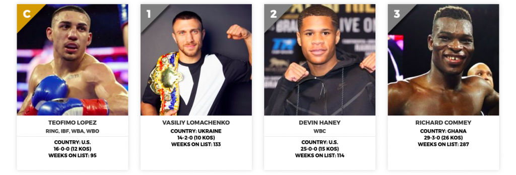 Teofimo Lopez is No. 1 at 135 according to RING.