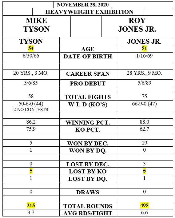 pic - Then and Now: CompuBox Analyzes Mike Tyson-Roy Jones Jr. Exhibition